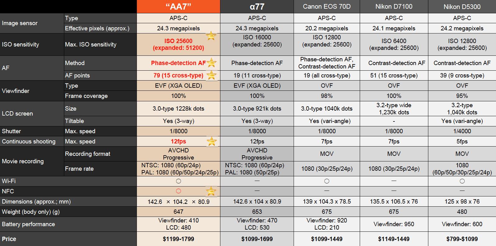 Sony-17M2-specs-comparison