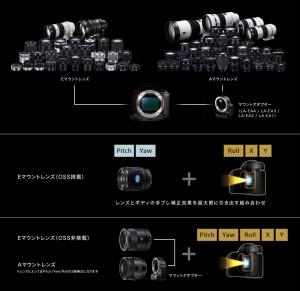 y_a7m2_image_stabilization